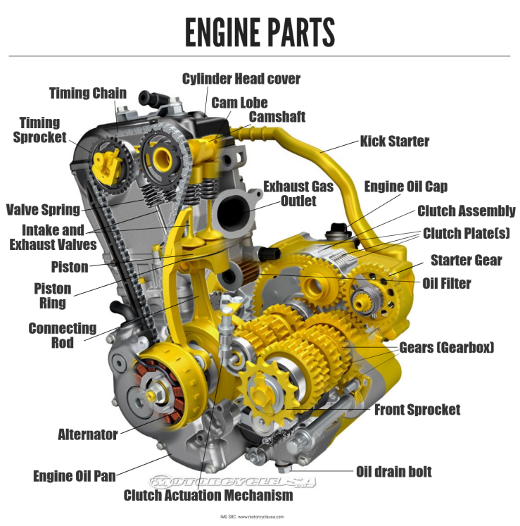 Parts of a motorcycle engine