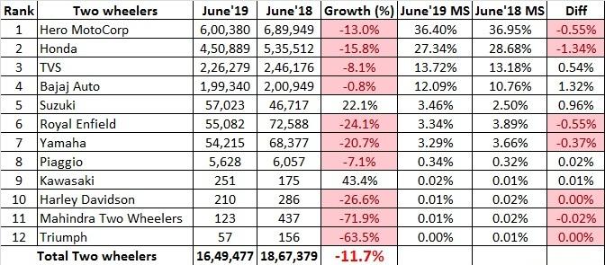 two wheeler sales, june 2019.jpg